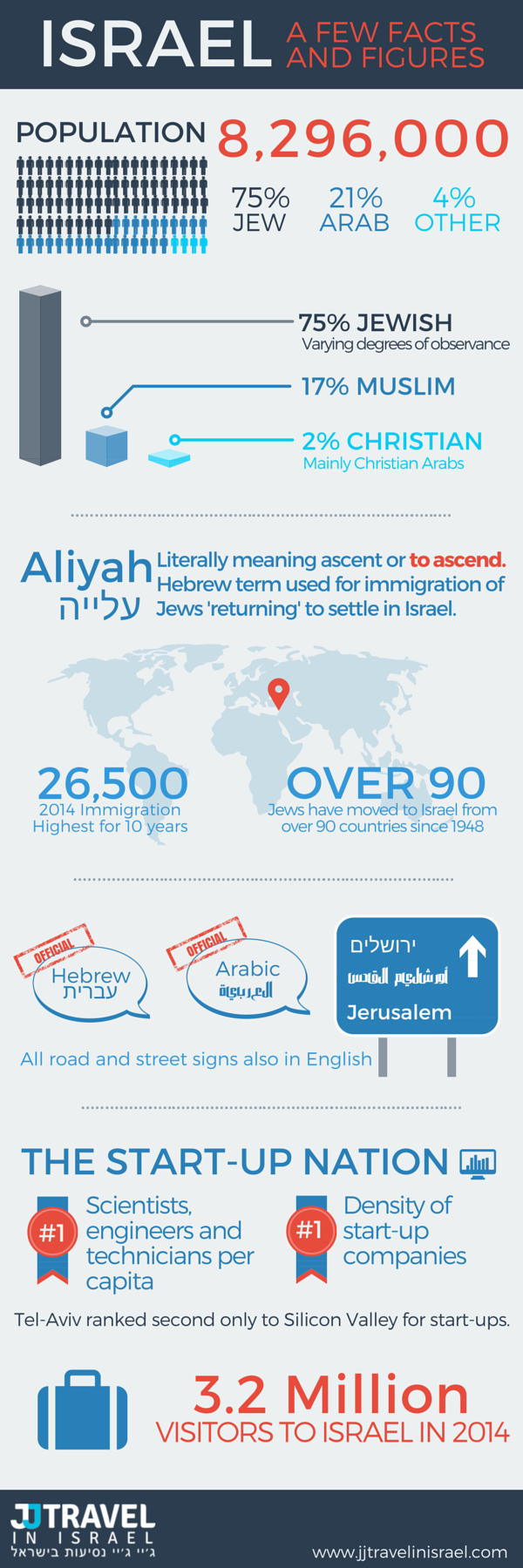 Israel Today Infographic 2015